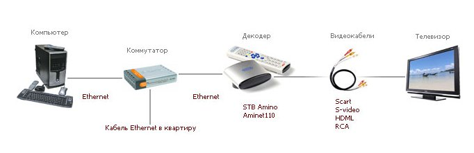 """Подключение абонентского оборудования должно соответствовать следующей схеме.  Для использования услуги  """"Цифровое ТВ """"..."""